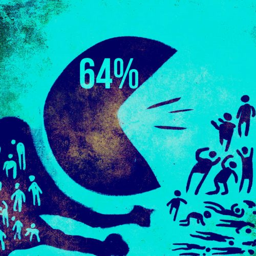 64% of employees have experienced workplace bullying